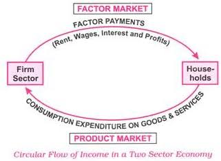 circular flow of income in open economy