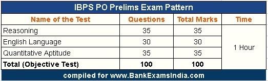 IBPS PO prelims exam pattern