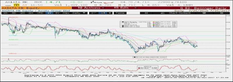 axiata chart