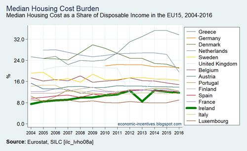 EU15 SILC Median of the Housing Cost Burden 2004-2016