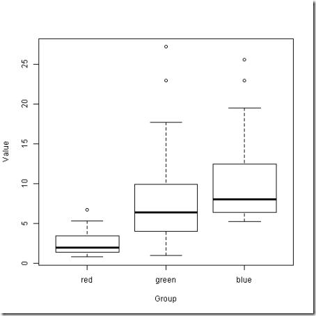 color-anova-example - data_0128-2115_boxplot