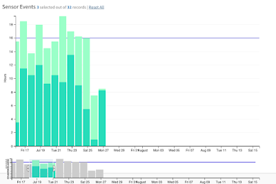 Re: [dc js users] Can a composite chart of barcharts focused