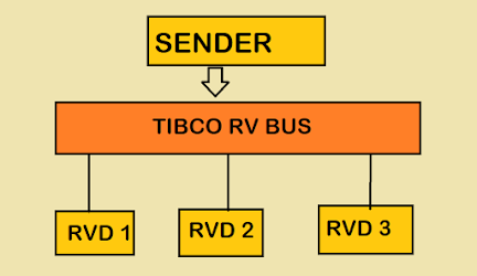 TIBCO Rendezvous or TIBCO RV Messaging? Example Tutorial
