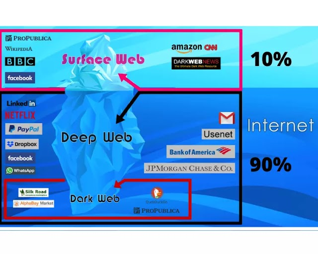 What is Deep Web in Hindi? Uses, Advantages and Disadvantages