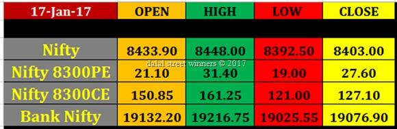 Today's stock Market closing rates 17 jan 2017