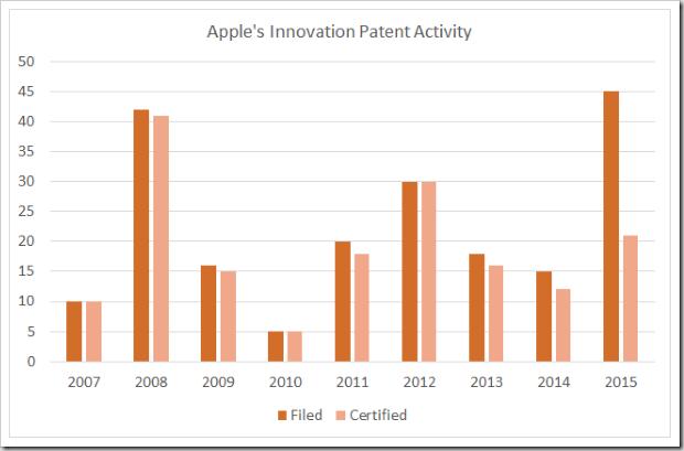 Apple 2007-2015