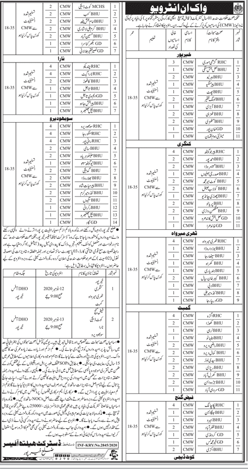 Health Department Jobs 2020 (126 Posts) Direct Interview