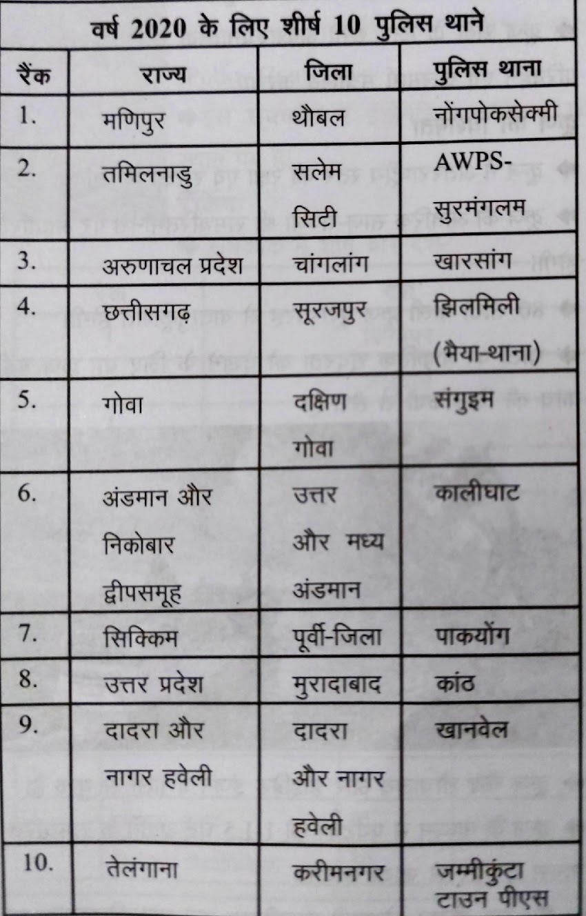 भारत के 2020 के सर्वश्रेष्ठ 10 पुलिस थाने