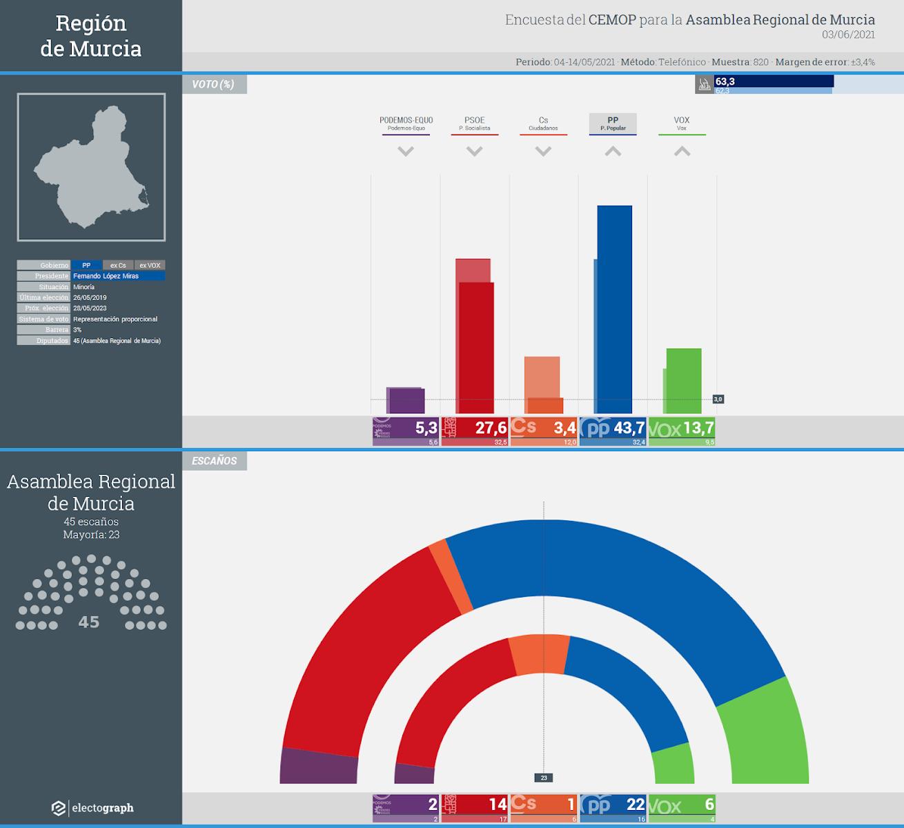Gráfico de la encuesta para elecciones autonómicas en la Región de Murcia realizada por CEMOP para la Asamblea Regional de Murcia, 3 de junio de 2021