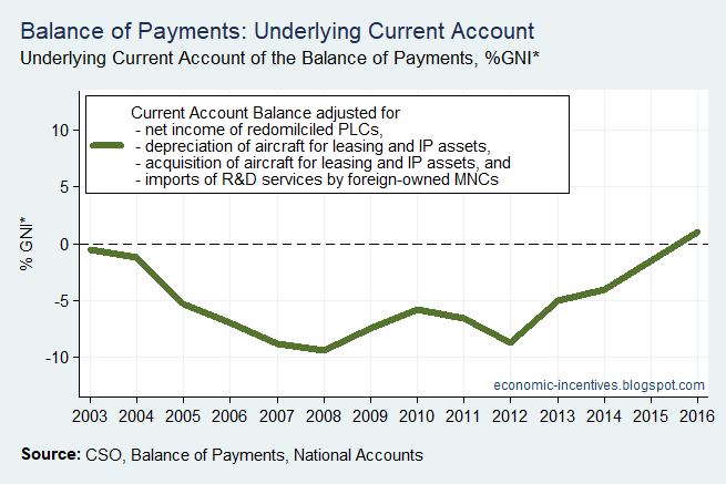 [Bop+Current+Account+Underlying+to+GNI+star%5B3%5D]