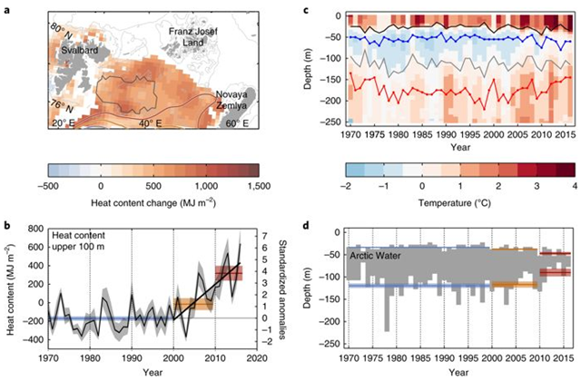 Ocean heat content in the northern Barents Sea, observed during 1970–2016. Graphic: Lind, et al., 2018 / Nature Climate Change