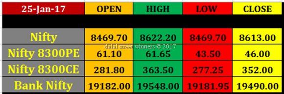 Today's stock Market closing rates 25 jan 2017