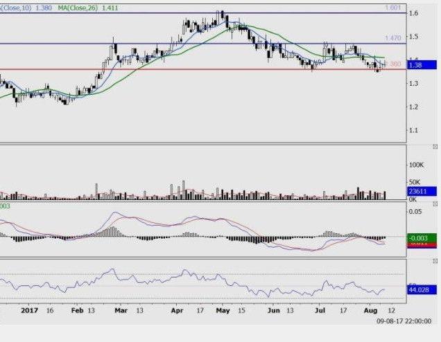 [yongtai+chart+analysis%5B2%5D]