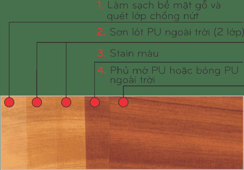 Quy trình sơn PU ngoài trời H8