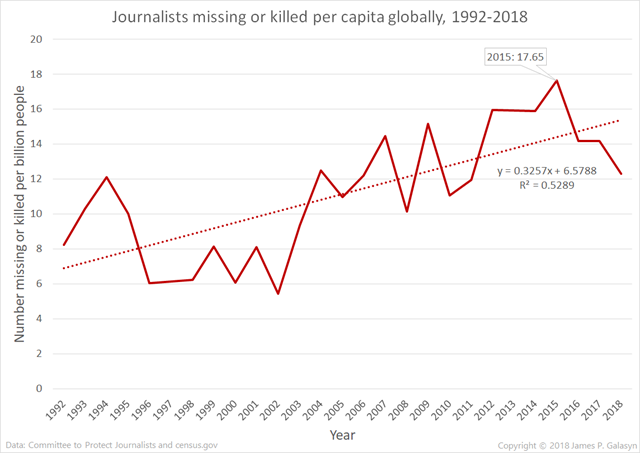 Journalists missing or killed per billion people globally, 1992-2018. Data from CPJ. Graphic: James P. Galasyn