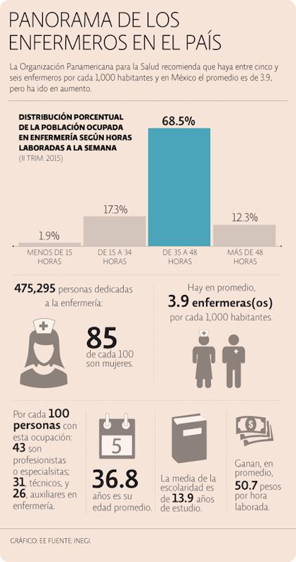 enfermeros mexico