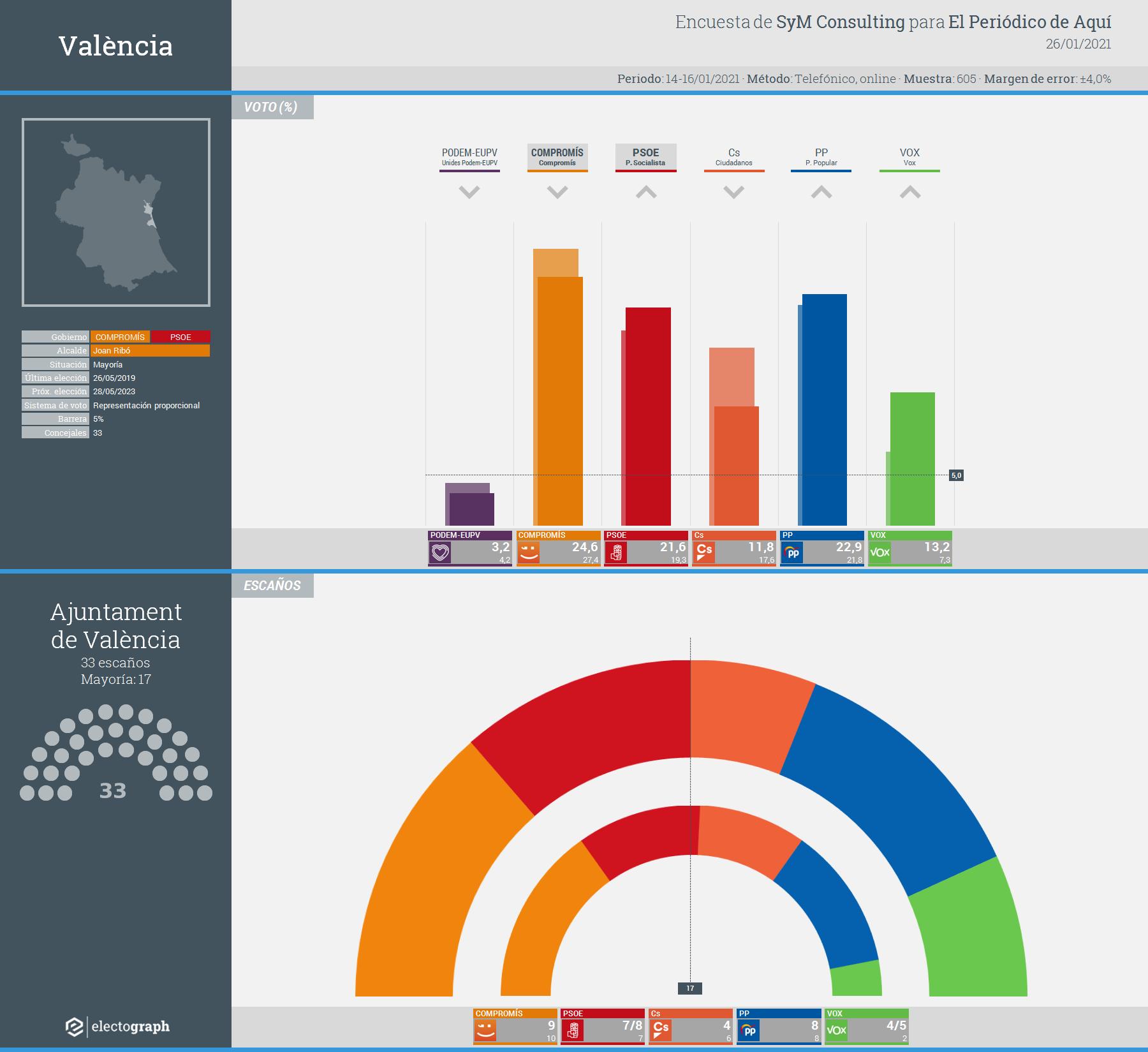 Gráfico de la encuesta para elecciones municipales en València realizada por SyM Consulting para El Periódico de Aquí, 26 de enero de 2021