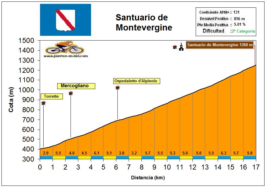 Altimetría Perfil Santuario de Montevergine