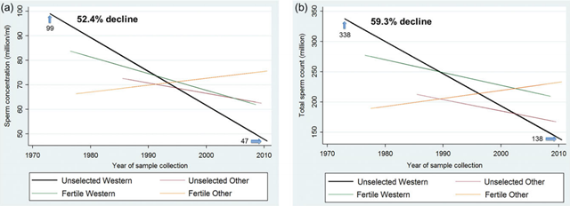 (a) Meta-regression model for mean sperm concentration by fertility and geographic groups, adjusted for potential confounders. (b) Meta-regression model for mean total sperm count by fertility and geographic groups, adjusted for potential confounders. Graphic: Levine, et al., 2017 / Human Reproduction Update