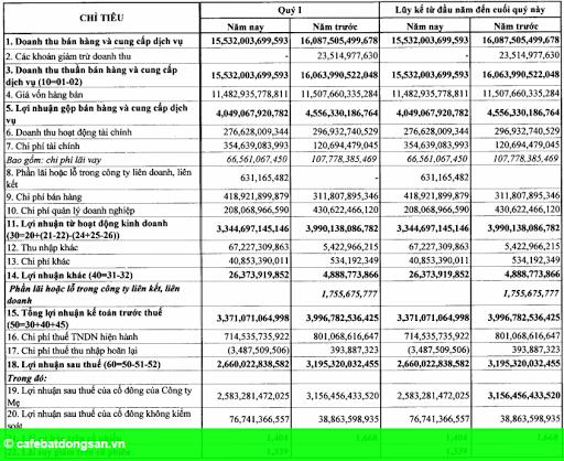 Hình 2: PV Gas lãi hợp nhất 2.660 tỷ, nợ giảm hơn 3.500 tỷ
