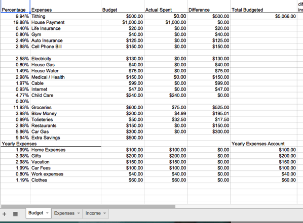 Budget Tab