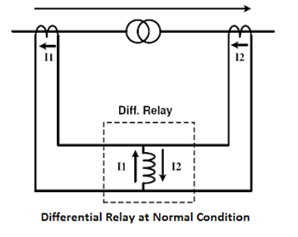 differential-relay-at-normal-condition