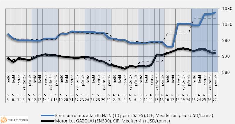 Heti üzemanyagárak: a benzin 2-4 forinttal drágulhat