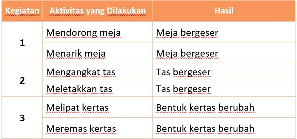 Kunci Jawaban Halaman 2, 3, 4, 5, 6, 7, 8, 10, 11 Tema 7 Kelas 4