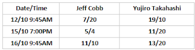 G1 Climax 30 Betting: Cobb .vs. Takahashi