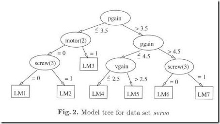 Wang 與 Witten - 1996 - Induction of model trees for predicting continuous