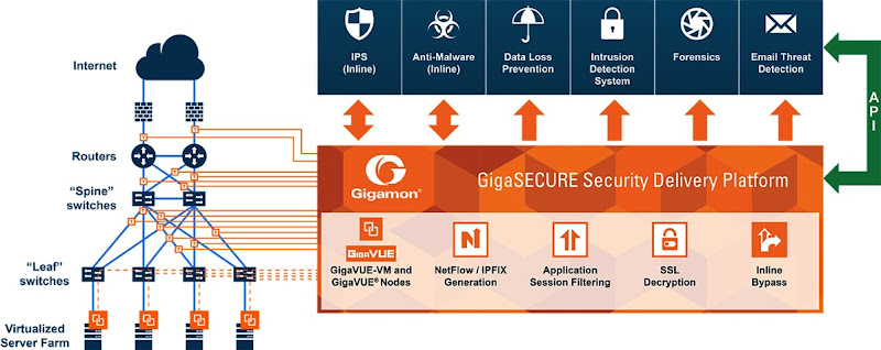 Gigasecure sdp components of the platform
