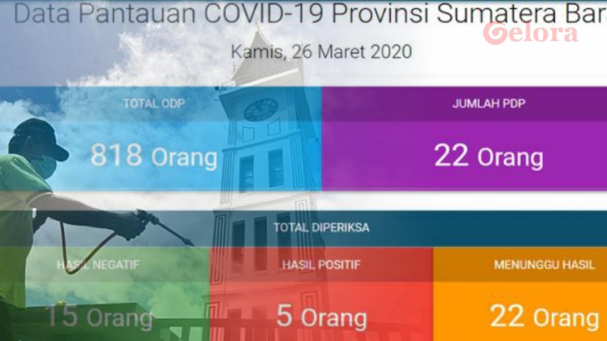 Positif Corona di Sumbar: 2 Bukittinggi, 1 Padang, 1 Tanah Datar, 1 Pesisir Selatan