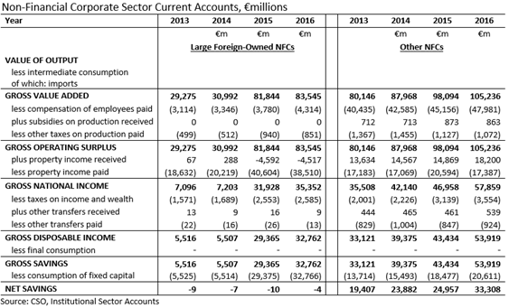 NFC Sector Current Account 2013-2016 Split