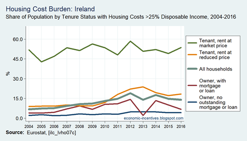 SILC Housing Cost Burden greater than 25pc of Disposable Income in Ireland 2004 to 2016