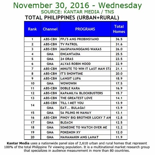 Kantar Media National TV Ratings - Nov 30, 2016
