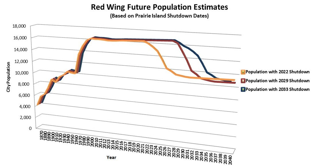 [Red-Wing-Population%5B1%5D]