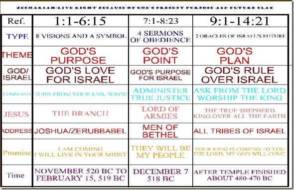 Zechariah Chart