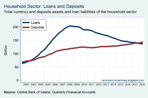 Household Sector Loans and Deposits 2002-2018 CB Data