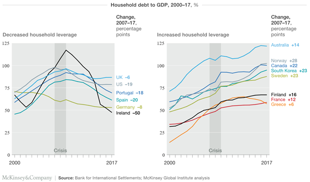 Household debt to GDP in advanced economies, percentage, 2000-2017. While households in hard-hit economies deleveraged, household debt continued to grow in other advanced economies. Graphic: McKinsey and Company