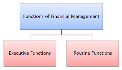 functions of financial management