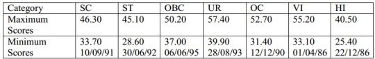 IBPS-PO-2016-Cutoffs-Marks