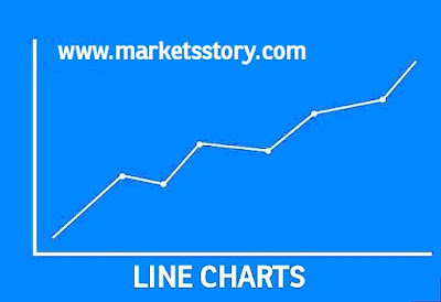 This type of chart is formed, taking only the Closing price of a session. Those 'closing price points' are linked together to form a graph.This type of chart may be used for referring to the long term trends.