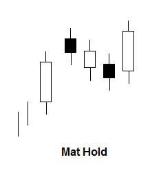 Mat hold candlestick patroon
