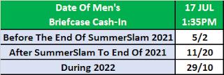 Men's MITB 2021 Betting: Date Of Cash-In?