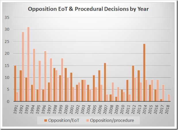 Oppositions - EoT and Procedural