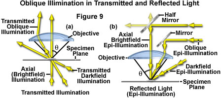 epi-illumination