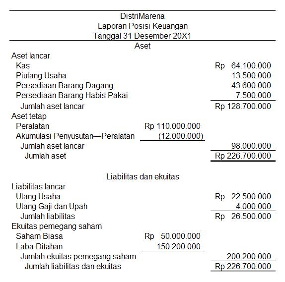 Akuntansi Dan Laporan Keuangan Perusahaan Dagang