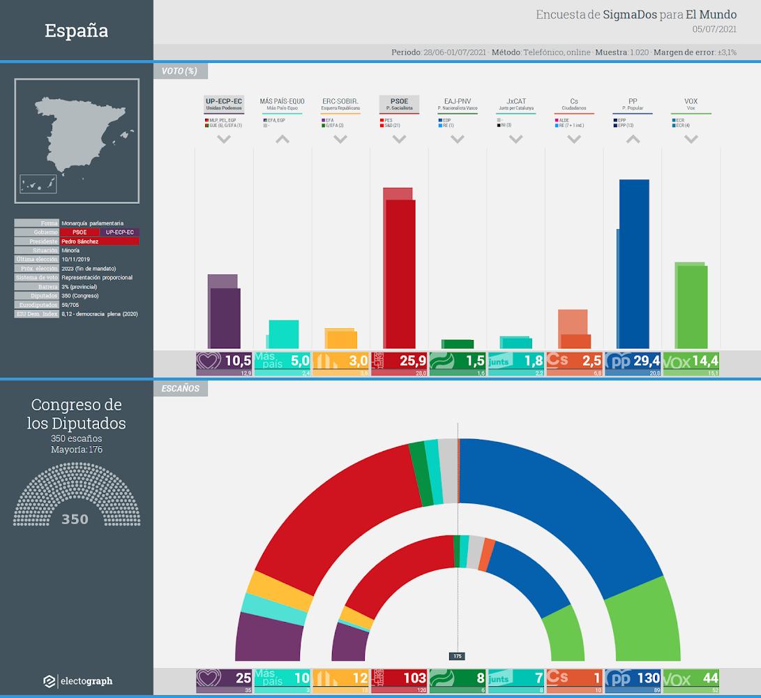 Gráfico de la encuesta para elecciones generales en España realizada por SigmaDos para El Mundo, 5 de julio de 2021