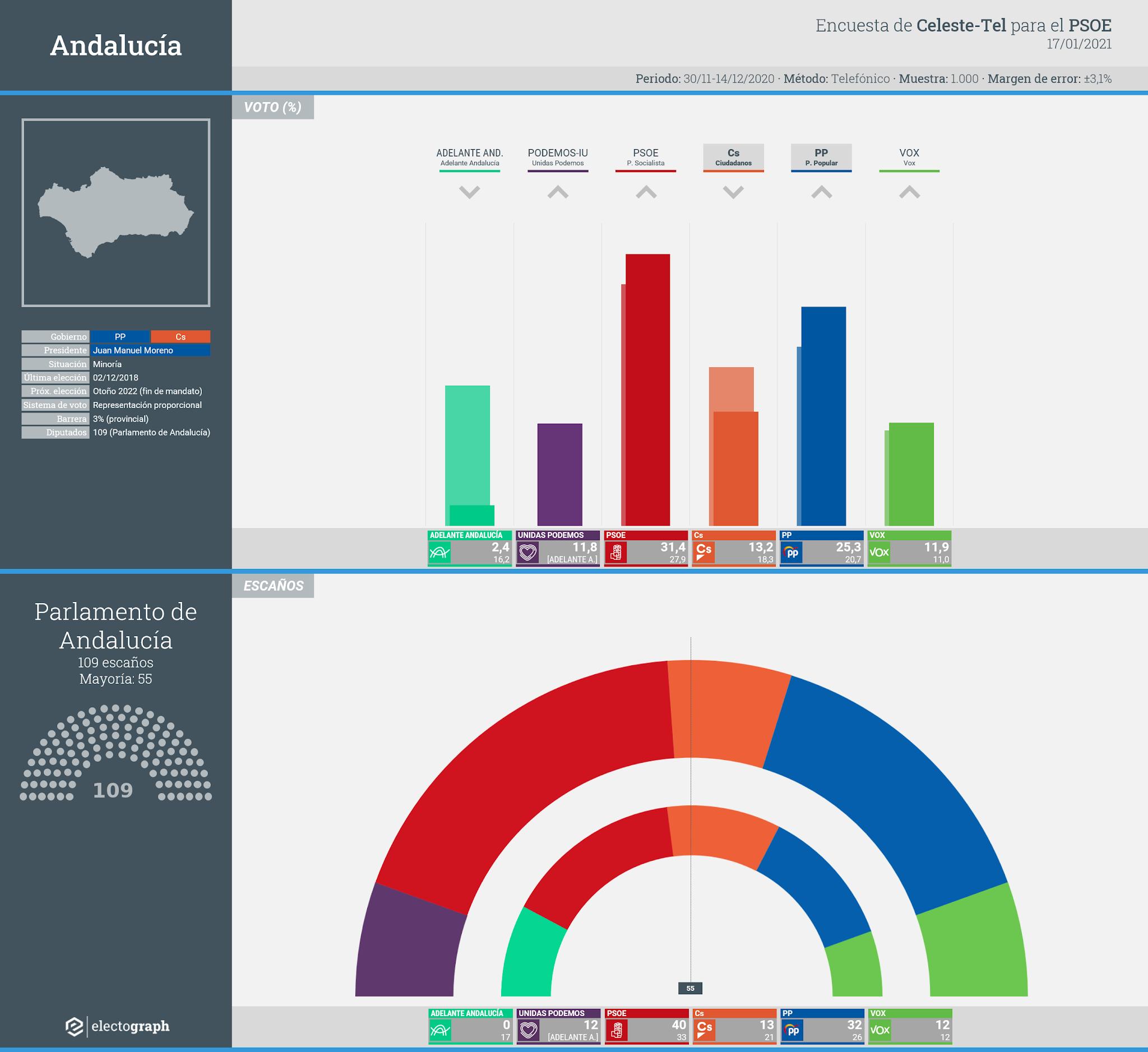Gráfico de la encuesta para elecciones autonómicas en Andalucía realizada por Celeste-Tel para el PSOE, 17 de enero de 2021