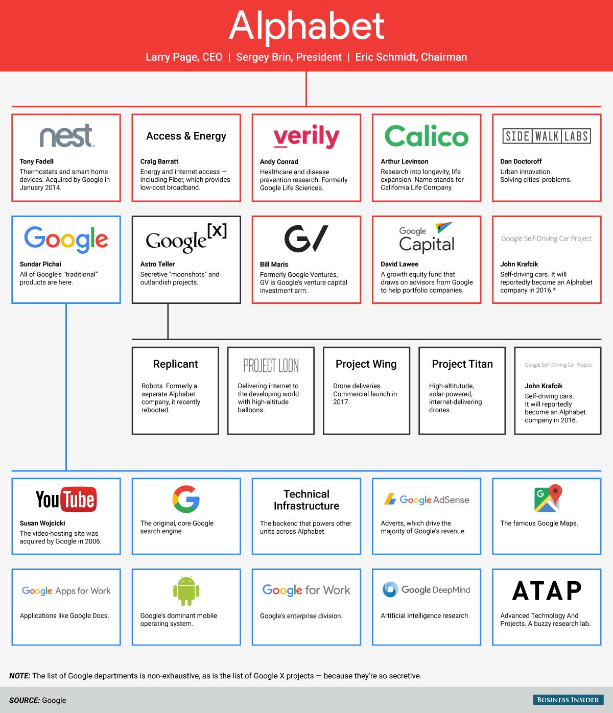 Alphabet, la estructura de Google explicada en una gráfica